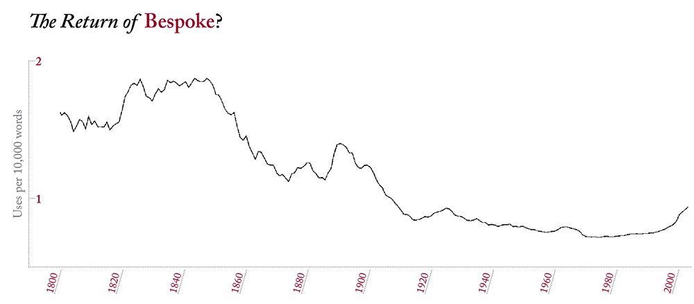 """Based on Google Ngram Viewer, the frequency of the word """"bespoke"""" in sources printed between 1800 and 2008, from a database of over 5 million books."""