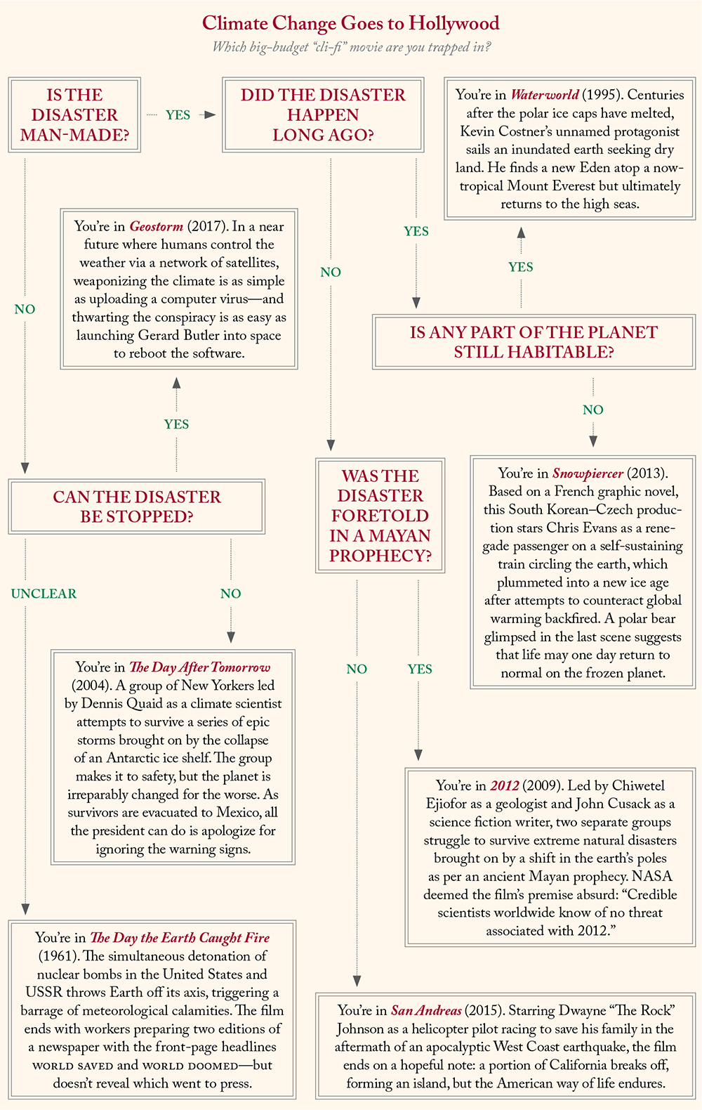 A flow chart of cli-fi disaster movies titled Climate Change Goes to Hollywood.