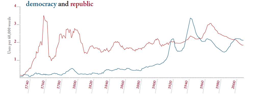 Based on Google Ngram Viewer. The frequency of the words democracy and republic between 1730 and 2008, from a database of more than 5 million books.