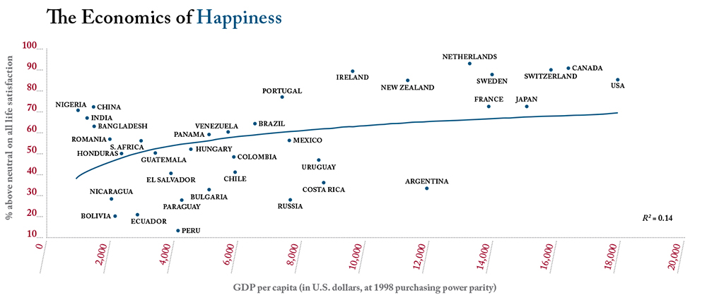 Source: Carol Graham and Stefano Pettinato, Happiness and Hardship: Opportunity and Insecurity in New Market Economies (Washington, DC: Brookings Institution, 2002).