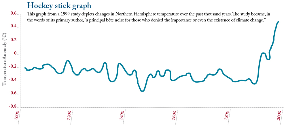 "This hockey stick graph from a 1999 study depicts changes in Northern Hemisphere temperature over the past thousand years. The study became, in the words of its primary author, ""a principal bête noire for those who denied the importance or even the existence of climate change."""