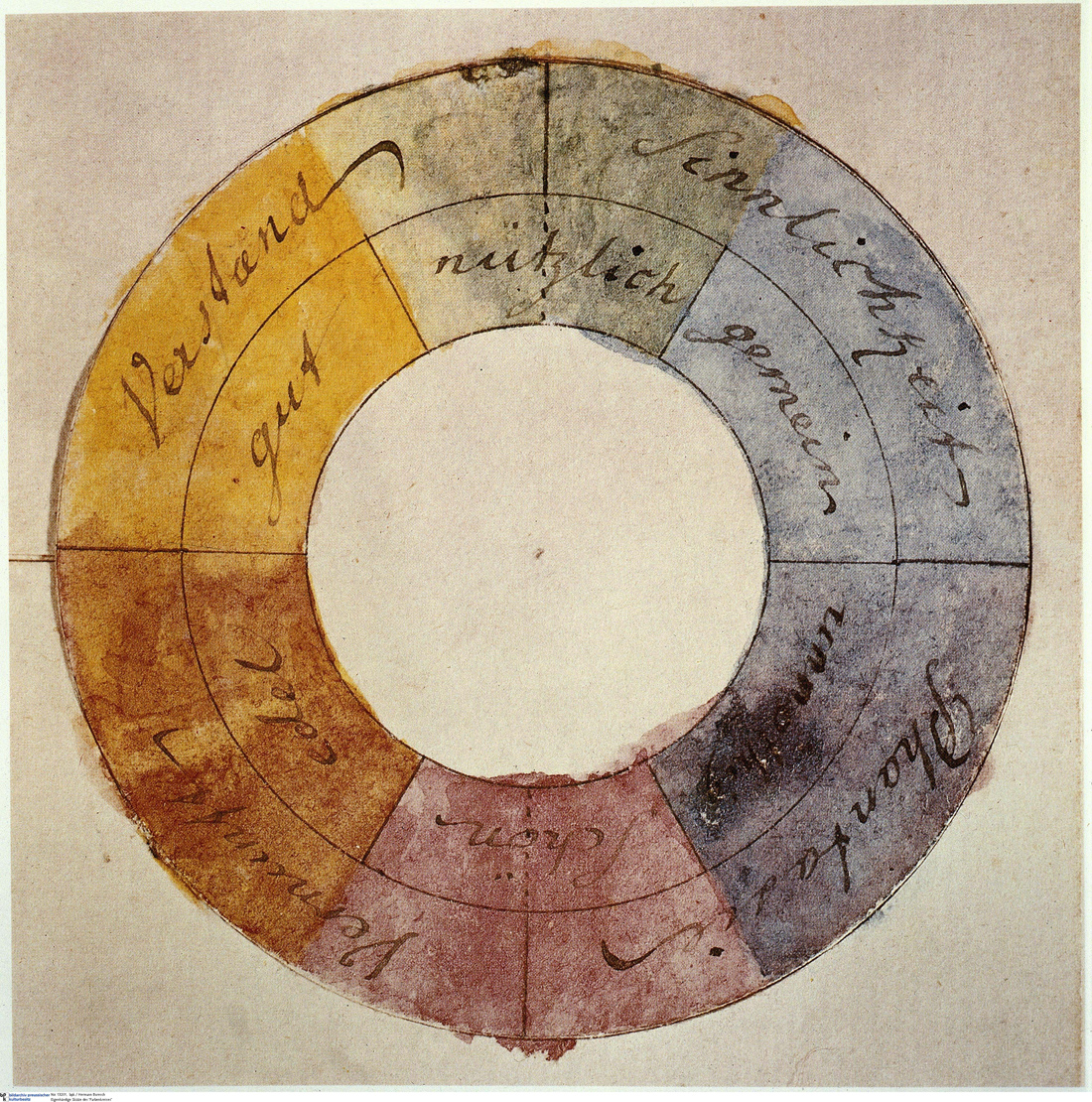 Color circle, by Johann Wolfgang von Goethe, 1809. Goethe House, Frankfurt, Germany.