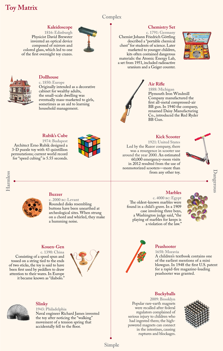 Matrix showing historical toys, from the harmless and simple to the dangerous and complex.