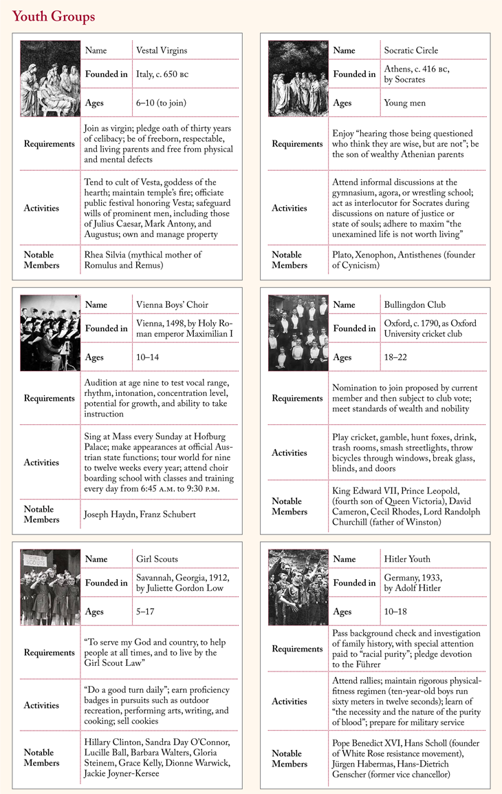 Chart showing youth groups throughout time, including the Girl Scouts and the Hitler Youth.