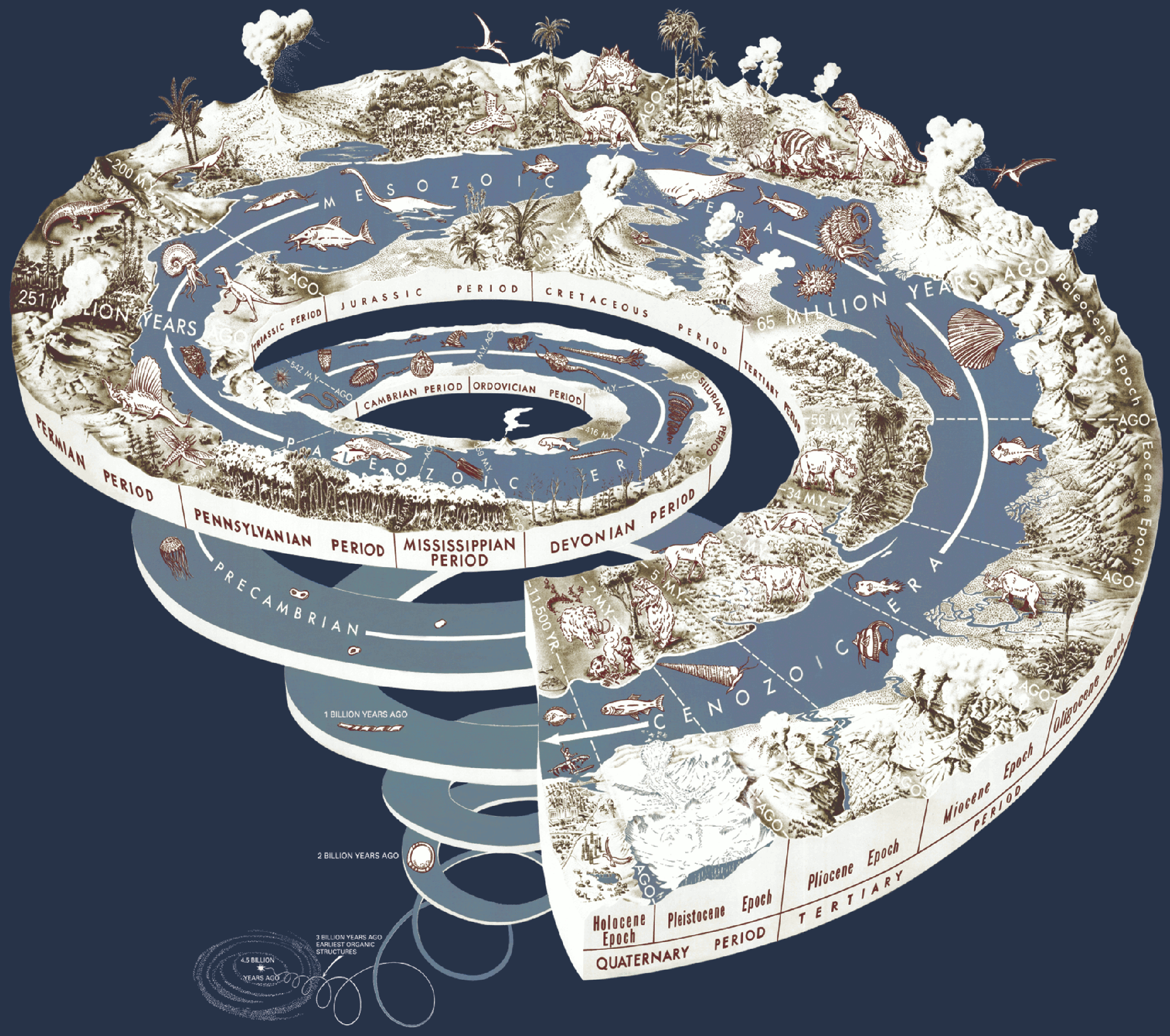 """""""The Geological Time Spiral—A Path to the Past,"""" designed by Joseph Graham, William Newman, and John Stacy, 2008. U.S. Geological Survey."""