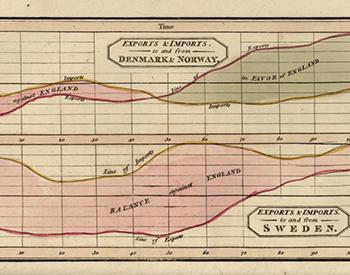An eighteenth-century line chart.