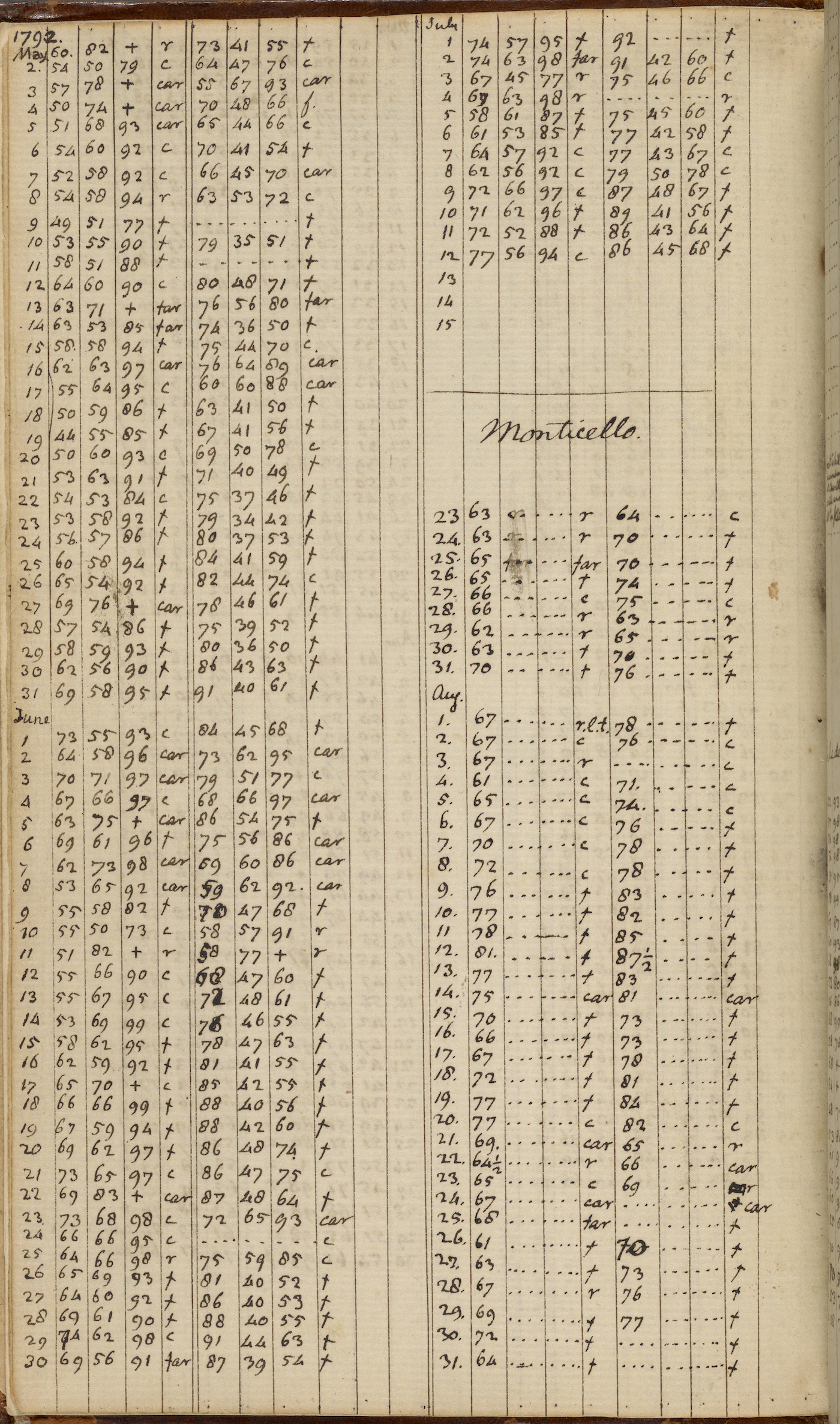 A notebook page with hand-drawn tables listing the temperature for May, June and July 1792. Part way through July a note indicates that subsequent recordings were taken at Monticello.