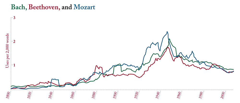 "Based on Google Ngram Viewer. The frequency of the names ""Bach,"" ""Beethoven,"" and ""Mozart"" between 1800 and 2008, from a database of over 5 million books."