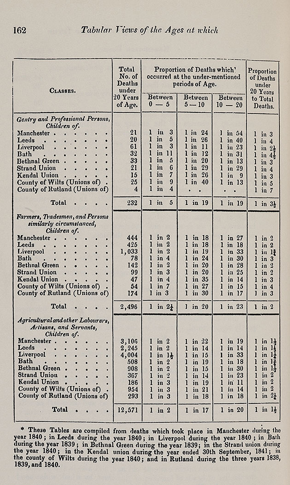 The ages at which death occurs in different classes, from Report on the Sanitary Conditions of the Labouring Population of Great Britain, by Edwin Chadwick, 1842. British Library.