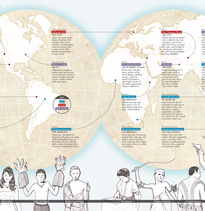Map showing coming-of-age rituals from around the world.