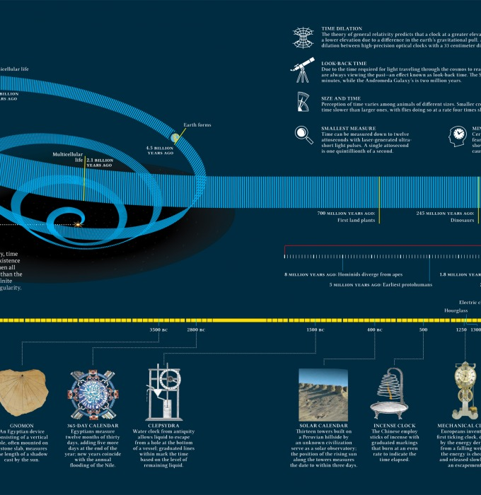 An infographic showing a map of deep space and deep time.