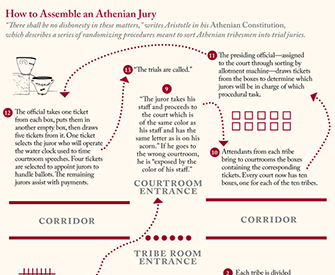 How to Assemble an Athenian Jury.