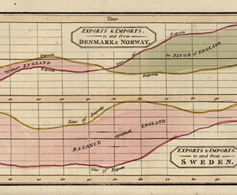 A printed page from a book, showing two line graphs of imports and exports between England and Denmark and Norway, respectively. The space between the import and export line is shaded to show the balance of trade.