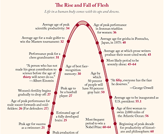 The Rise and Fall of Flesh.