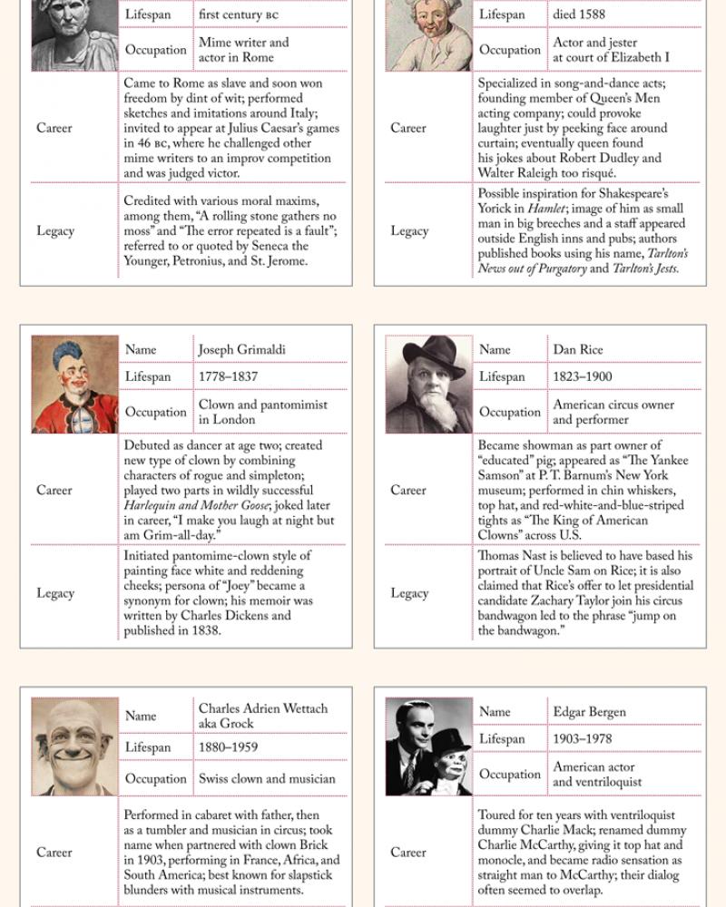 Six famous clowns in history: Publilius, Tarlton, Grimaldi, Rice, Grock, Bergen