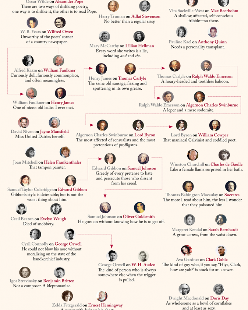 A chart detailing times that authors have called other authors names in their work