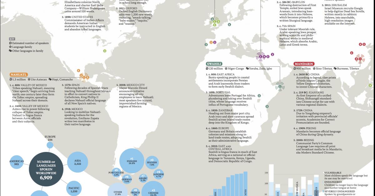Living Languages | Lapham's Quarterly