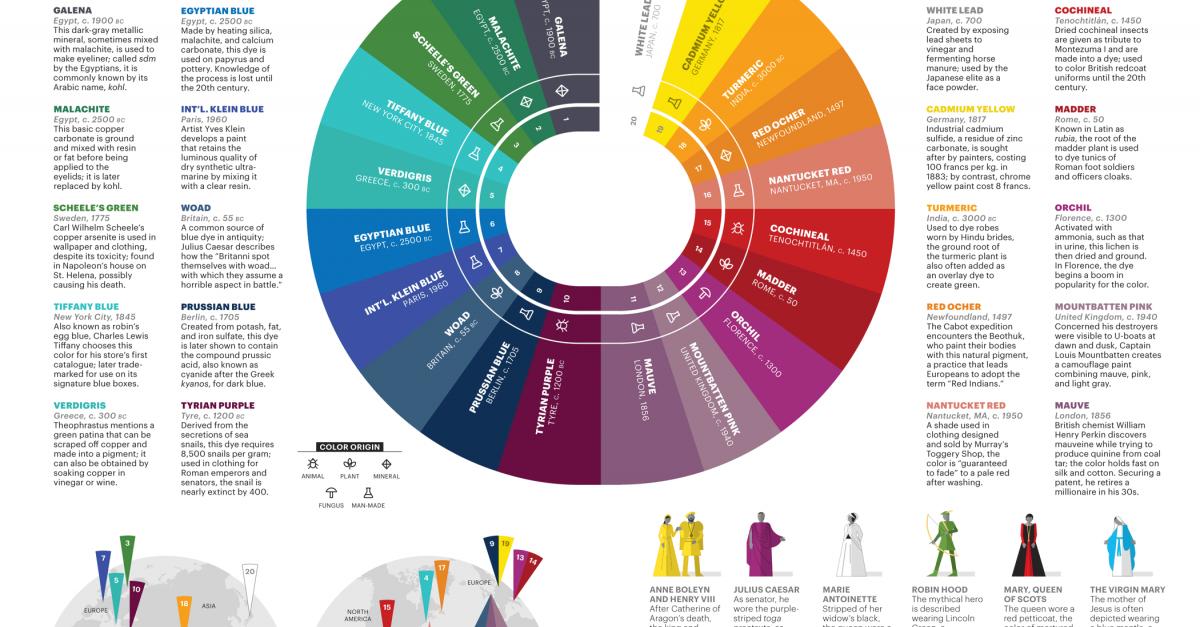 Connect The Colors >> Local Colors | Lapham's Quarterly
