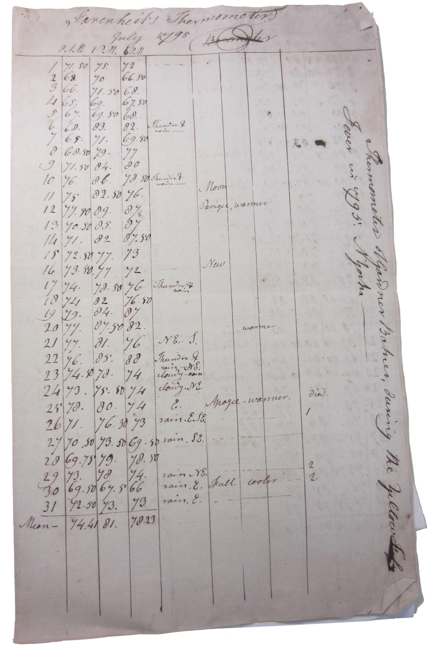 A manuscript page of Noah Webster's weather recordings for July 1795.